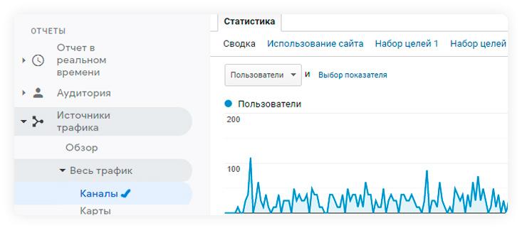 Как рассчитать LTV с помощью Google Analytics?